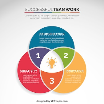 Schéma de travail d'équipe