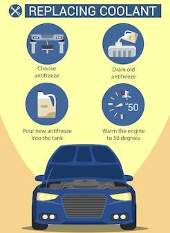 Schéma verser de l'huile dans la voiture. remplacement du liquide de refroidissement. égouttez le vieil antigel. station service. diagnostic informatique. capot ouvert