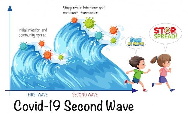 Seconde vague de virus corona