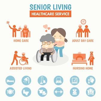 Senior living option de services de soins de santé infographie