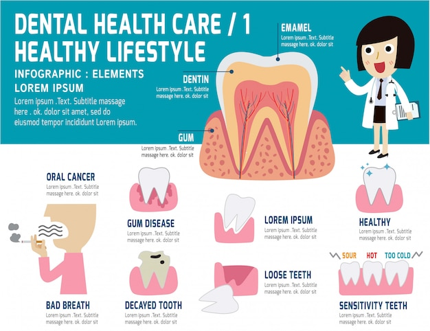 Soins de santé problèmes dentaires, éléments de santé infographie, concept dentaire