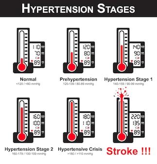 Les stades de l'hypertension