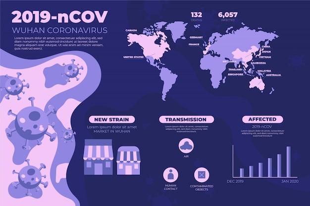 Statistiques du coronavirus de wuhan 2019