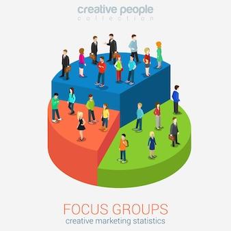 Statistiques des groupes de discussion sur le marketing social