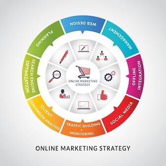 Stratégie de marketing en ligne