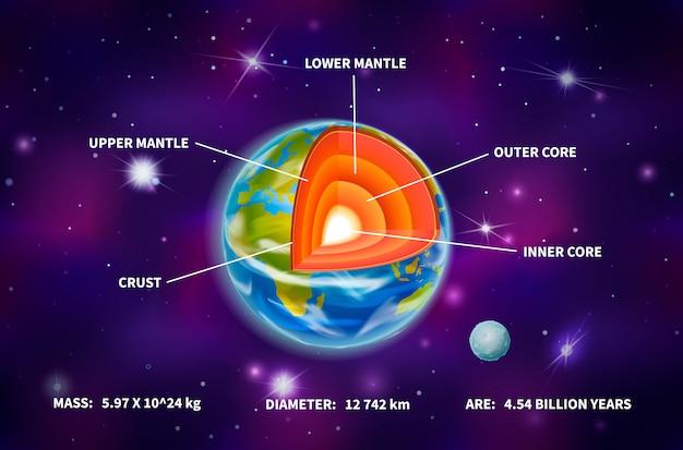 Structure de la planète terre brillante