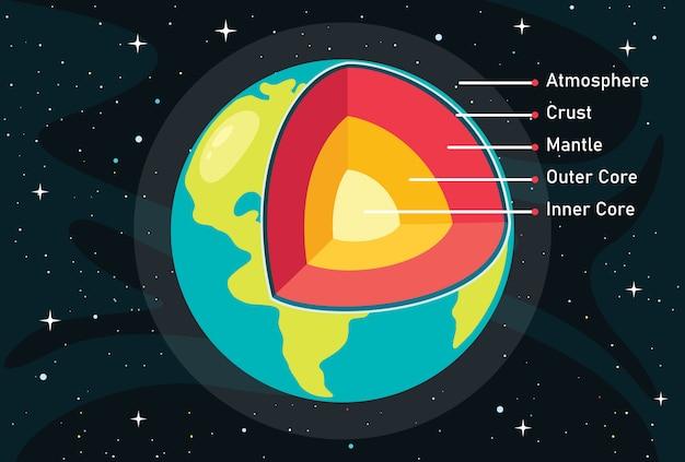 La structure de la planète terre