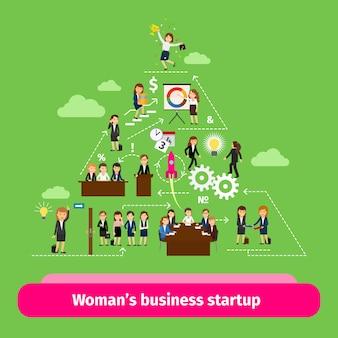Structure professionnelle des femmes