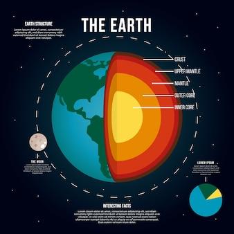 Structure de la terre en couches infographiques
