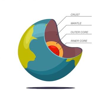 Structure de la terre en couches vector illustration de dessin animé isolée sur fond blanc.