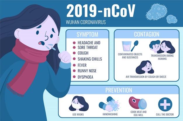 Symptômes et contagion du coronavirus de wuhan