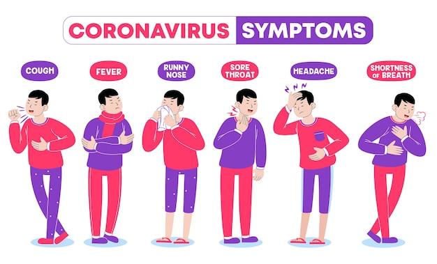 Symptômes du coronavirus de l'homme