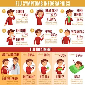 Symptômes de la grippe et infographie de traitement