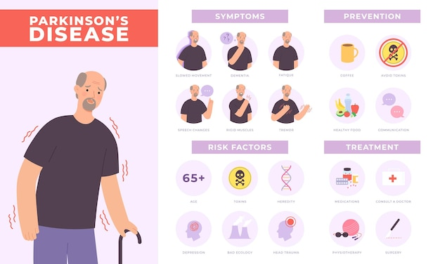 Symptômes de la maladie de parkinson, prévention et traitement infographique avec caractère ancien. santé mentale des personnes âgées, affiche vectorielle sur les troubles neurologiques. diagnostic médical, concept de santé humaine