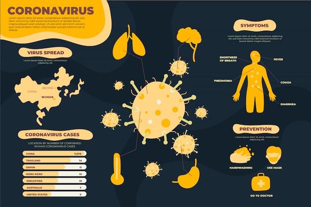 Symptômes et prévention du coronavirus de wuhan
