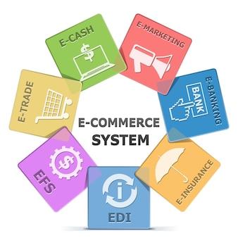 Système de commerce électronique isolé sur blanc