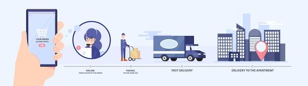 Système de processus de travail de l'entreprise.