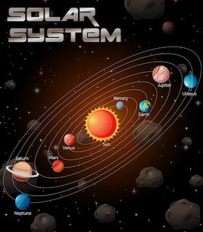 Système solaire dans la galaxie