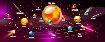 Système solaire du soleil et des planètes. Espace dessin animé Terre, Lune ou Jupiter et Saturne