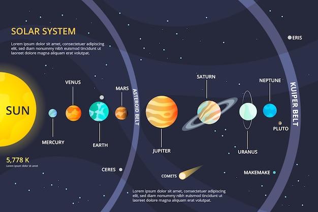 Système solaire infographique