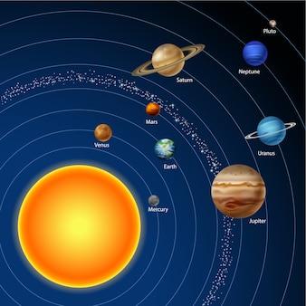 Système solaire avec neuf planètes