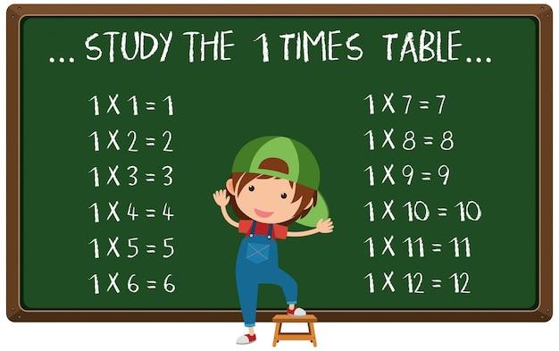 Table de multiplication écrite sur tableau noir