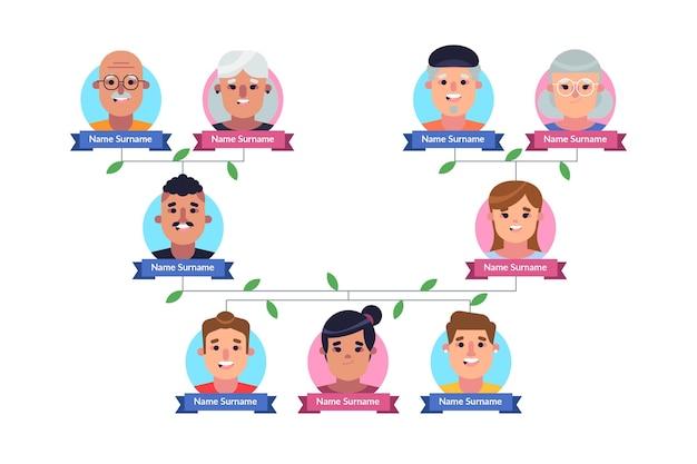 Tableau d'arbre généalogique de conception plate