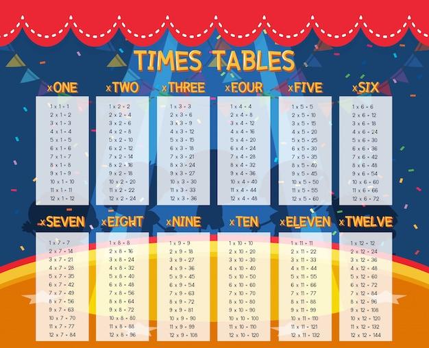 Un tableau des temps mathématiques