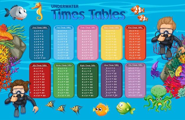 Tableaux des temps sous-marins de mathématiques