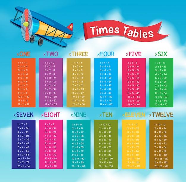 Tableaux de times mathématiques colorées sur sky