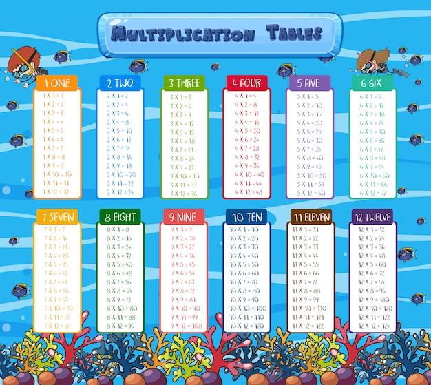 Tables de multiplication mathématique scène sous-marine
