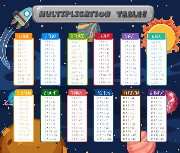 Tables de multiplication de maths scène de l'espace