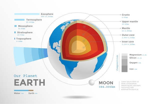 Thème infographique de la structure de la terre