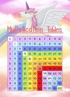 Thème de la licorne carrée math multiplication