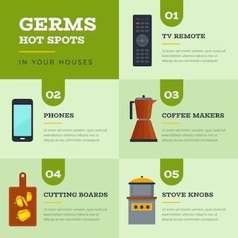 Top 5 place des objets axés sur les virus