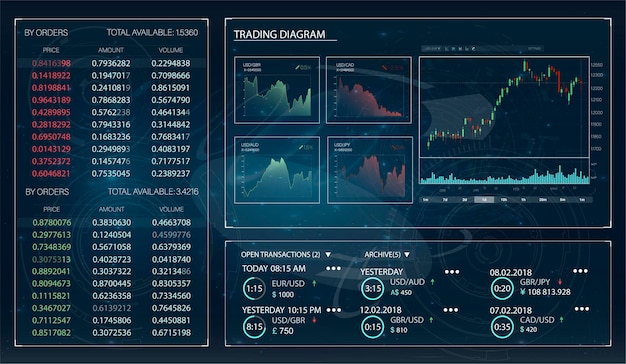 Trading hud, un excellent design pour tous les besoins. plateforme d'échanges. modèle de commerce boursier forex