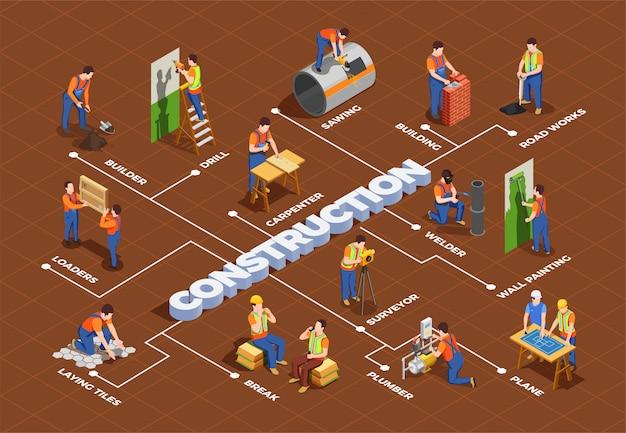 Travailleurs de la construction avec un équipement professionnel