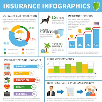 Types de services d'assurance affiche infographique à plat