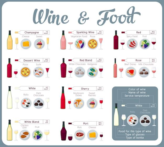 Types de vin avec de la nourriture. guide de dégustation de vins.