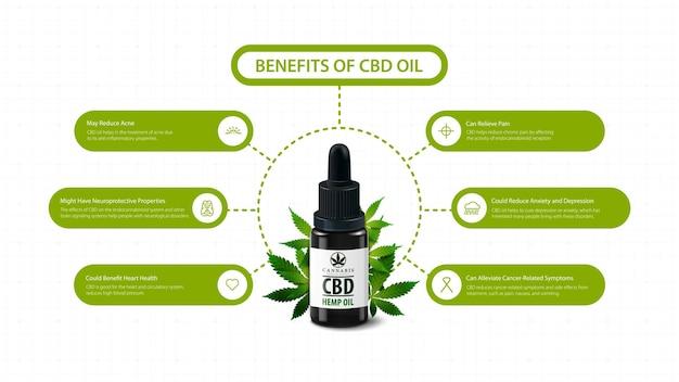 Utilisations médicales pour l'infographie de l'huile de cbd