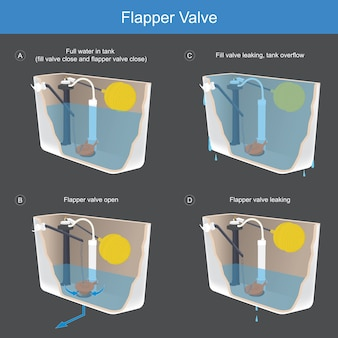 Valve à clapet. l'illustration explique la méthode de fonctionnement d'un clapet à clapet qui est la composition importante de l'arc de toilette.
