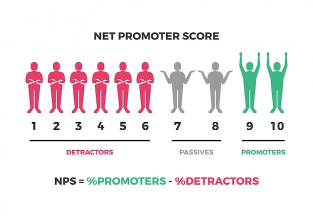 Vecteur de score net promoteur infographique isolé
