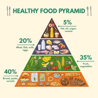 Visualisation infographique de différents groupes de nutriments à partir d'aliments