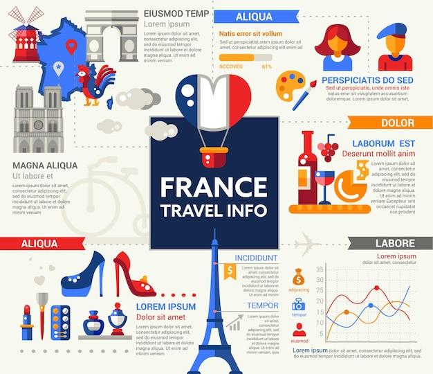 Voyage en france - infos