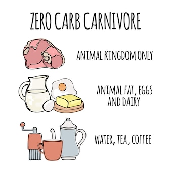 Zero carb carnivore alimentation saine