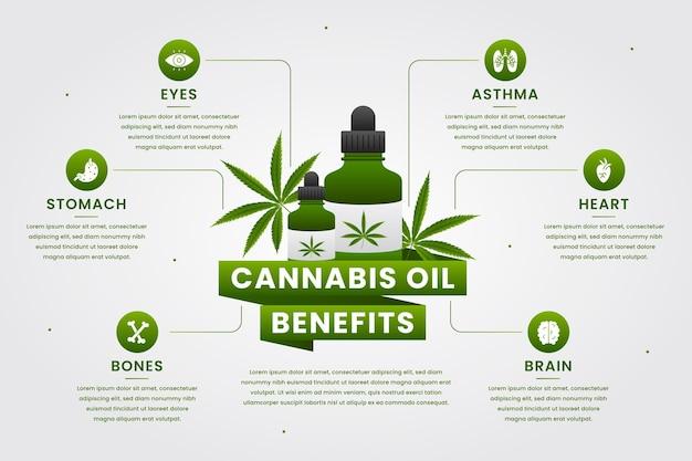 El aceite de cannabis beneficia el diseño infográfico