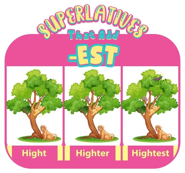 Adjetivos comparativos y superlativos para palabra alta