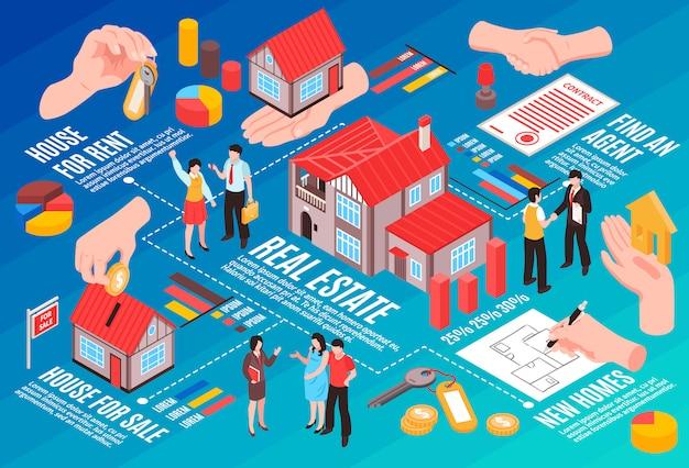 Agentes de diagrama de flujo isométrico de agencia inmobiliaria y casas de clientes en venta y alquiler ilustración vectorial