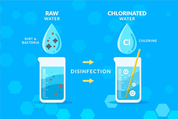 Agua cruda desinfectada con cloro