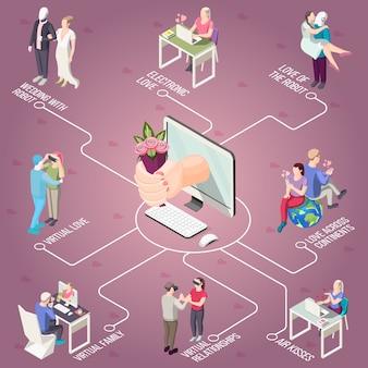 Amor virtual, romance electrónico, boda con robot, diagrama de flujo isométrico
